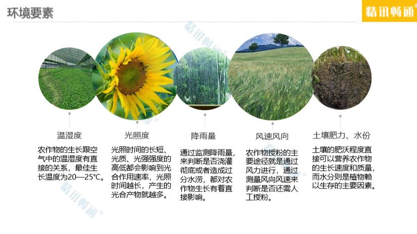 智慧农业环境要素.jpg