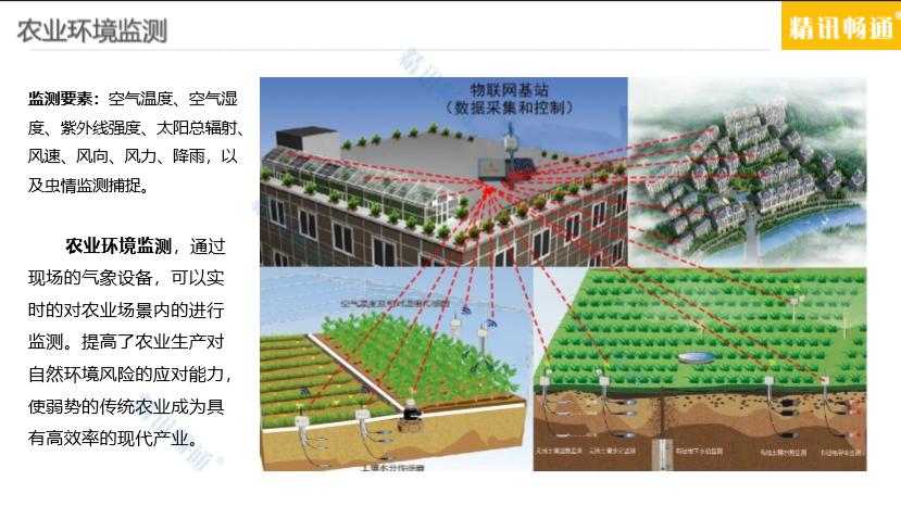 智慧农业环境监测