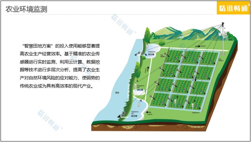 农业环境监测