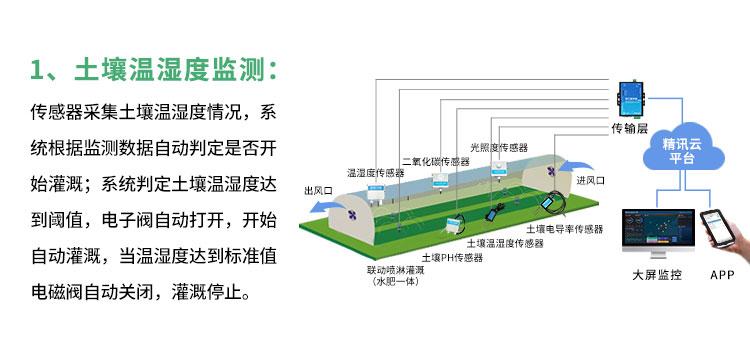 大棚自动灌溉系统