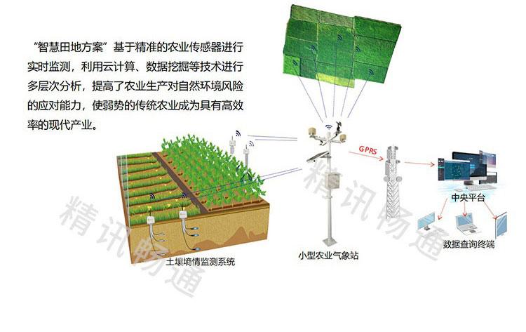 智慧农业土壤墒情监测系统