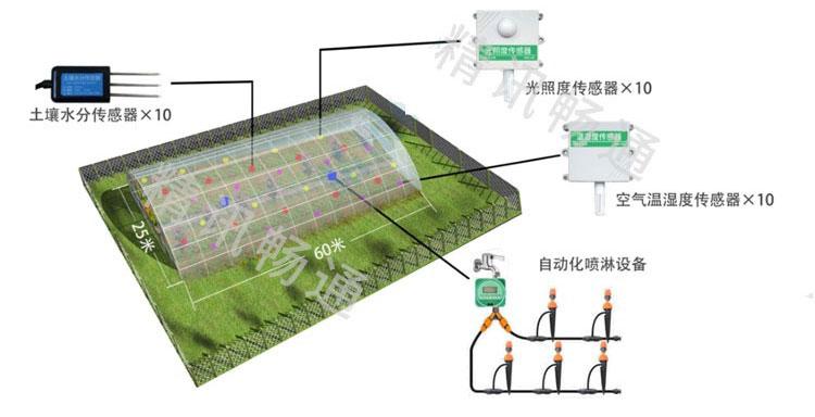 智慧农业灌溉