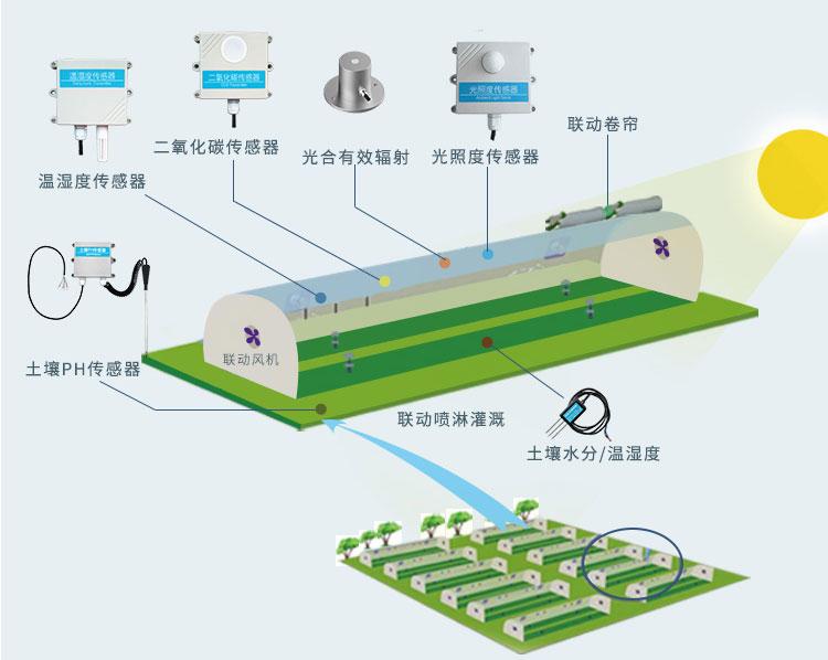 精讯畅通智慧农业控制系统