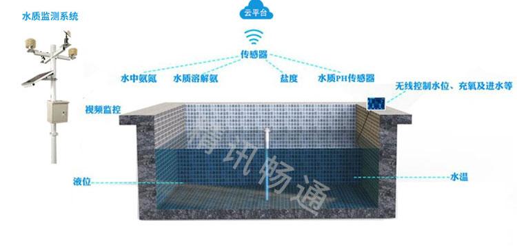 精讯畅通—水产养殖智能监控系统