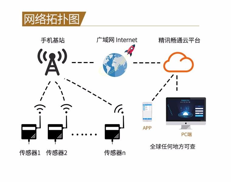 GPRS光照度传感器